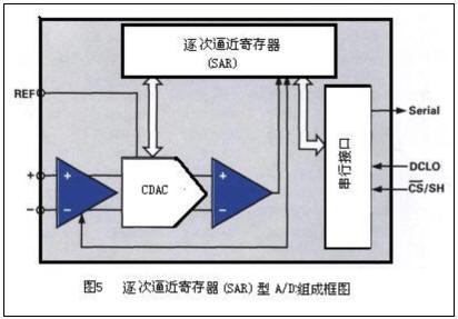 与带隙型电压基准相比,埋入型齐纳二极管基准(例如ref02,refl02)的