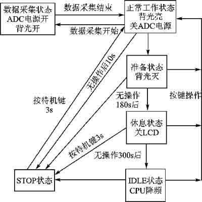 血流检测仪的动态电源管理模块设计