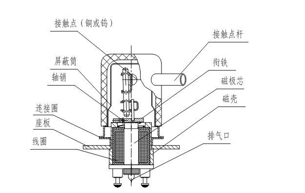 典型的真空继电器结构