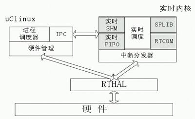 桥梁下部结构施工流程图